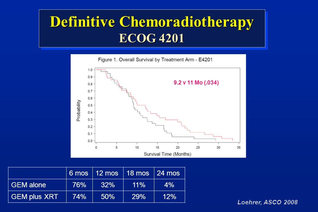 Loehrer, ASCO 2008 Definitive Chemoradiotherapy ECOG 4201 Definitive Chemoradiotherapy ECOG 4201 9.2 v 11 Mo (.034) 6 mos12 mos18 mos24 mos GEM alone76%32%11%4% GEM plus XRT74%50%29%12%