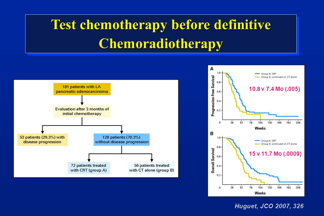 Huguet, JCO 2007, 326 Test chemotherapy before definitive Chemoradiotherapy 15 v 11.7 Mo (.0009) 10.8 v 7.4 Mo (.005)