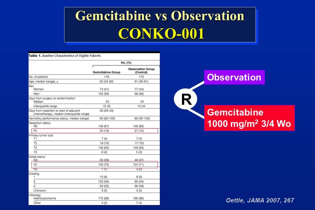 Oettle, JAMA 2007, 267 Gemcitabine vs Observation CONKO-001 CONKO-001 Gemcitabine vs Observation CONKO-001 CONKO-001 R Gemcitabine 1000 mg/m 2 3/4 Wo Observation