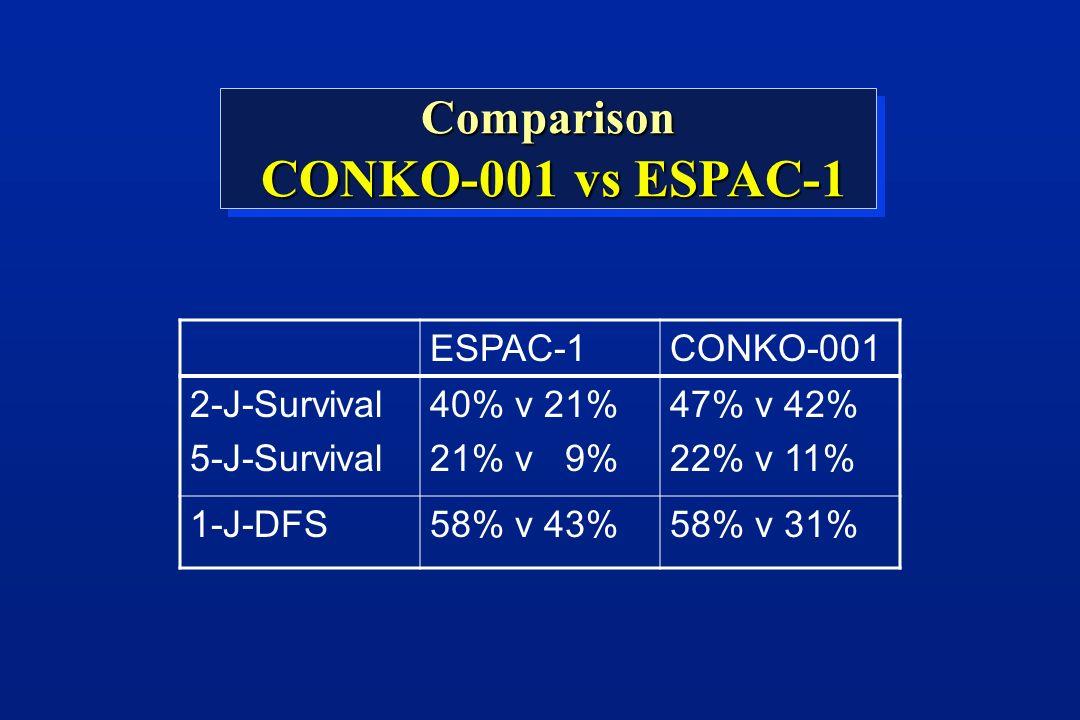 Comparison CONKO-001 vs ESPAC-1 CONKO-001 vs ESPAC-1Comparison ESPAC-1CONKO-001 2-J-Survival 5-J-Survival 40% v 21% 21% v 9% 47% v 42% 22% v 11% 1-J-DFS58% v 43%58% v 31%