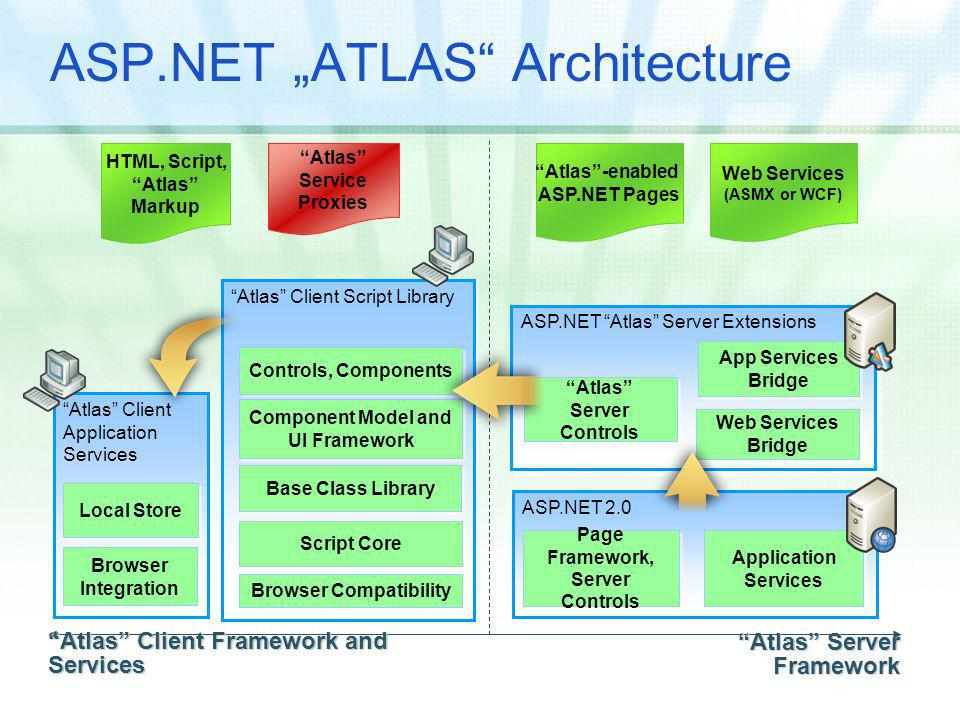 ASP.NET ATLAS Architecture Atlas Client Framework and Services Atlas-enabled ASP.NET Pages Web Services (ASMX or WCF) HTML, Script, Atlas Markup Atlas Service Proxies Atlas Server Framework ASP.NET 2.0 Application Services Page Framework, Server Controls Page Framework, Server Controls ASP.NET Atlas Server Extensions Atlas Server Controls Atlas Server Controls App Services Bridge Web Services Bridge Atlas Client Script Library Controls, Components Script Core Base Class Library Component Model and UI Framework Browser Compatibility Atlas Client Application Services Local Store Browser Integration Browser Integration