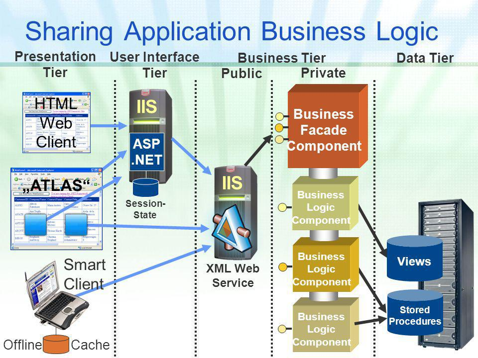 Sharing Application Business Logic Private Data Tier User Interface Tier Presentation Tier Views Stored Procedures IIS HTML Web Client ASP.NET Business Logic Component Public Business Tier IIS XML Web Service Business Logic Component Business Logic Component Business Facade Component Session- State Offline Cache Smart Client ATLAS