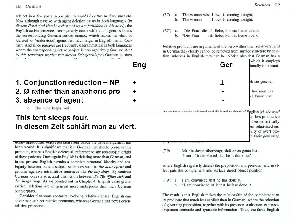 EngGer 1. Conjunction reduction – NP+ ± 2. Ø rather than anaphoric pro + - 3. absence of agent+ - This tent sleeps four. In diesem Zelt schläft man zu