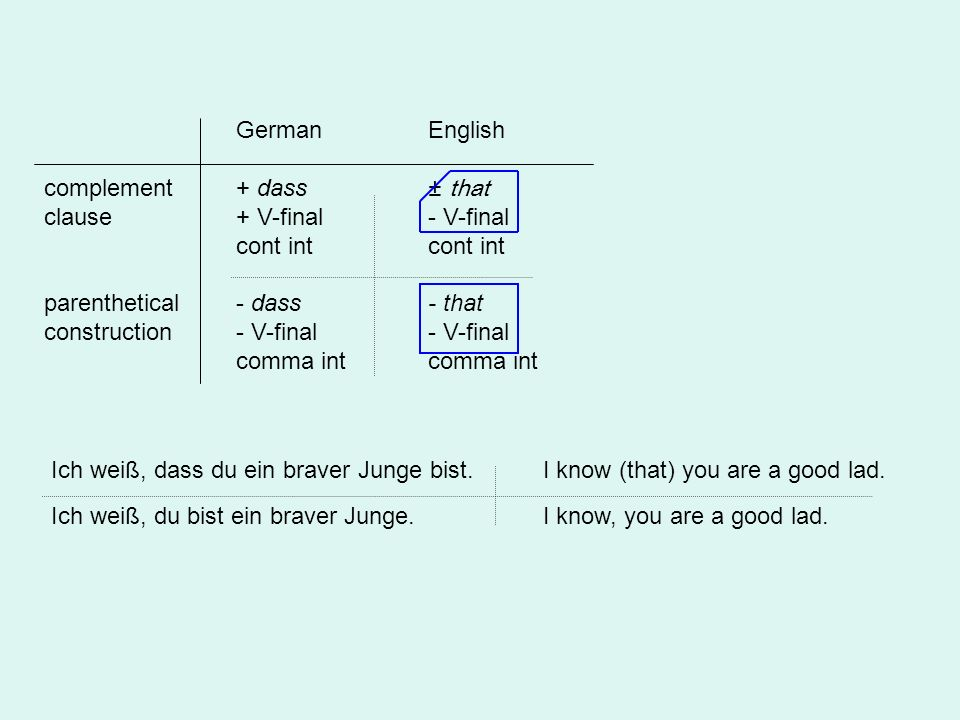 GermanEnglish complement+ dass ± that clause+ V-final- V-finalcont int parenthetical- dass- that construction- V-final- V-finalcomma int Ich weiß, das