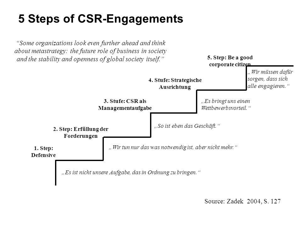 5 Steps of CSR-Engagements Es ist nicht unsere Aufgabe, das in Ordnung zu bringen. Wir tun nur das was notwendig ist, aber nicht mehr. So ist eben das