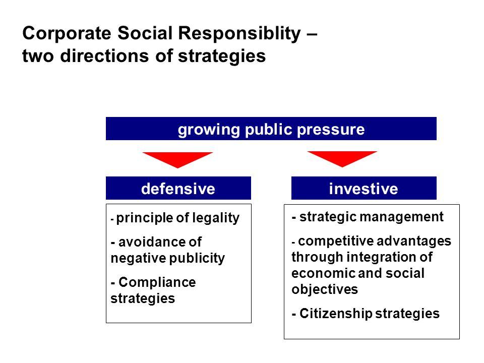 growing public pressuredefensiveinvestive - principle of legality - avoidance of negative publicity - Compliance strategies - strategic management - c