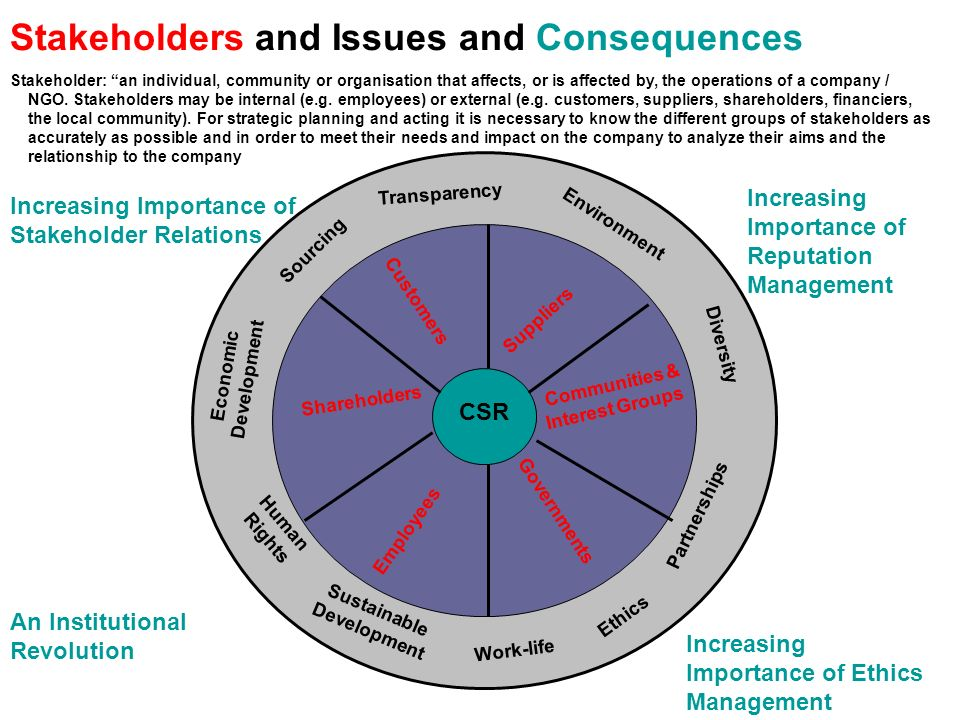 Stakeholders and Issues and Consequences CSR Customers Suppliers Communities & Interest Groups Shareholders Employees Governments Human Rights Transpa