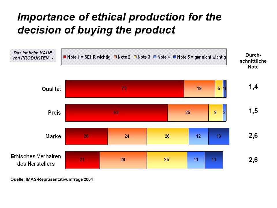 Importance of ethical production for the decision of buying the product Quelle: IMAS-Repräsentativumfrage 2004 Durch- schnittliche Note 1,4 1,5 2,6 Das ist beim KAUF von PRODUKTEN -
