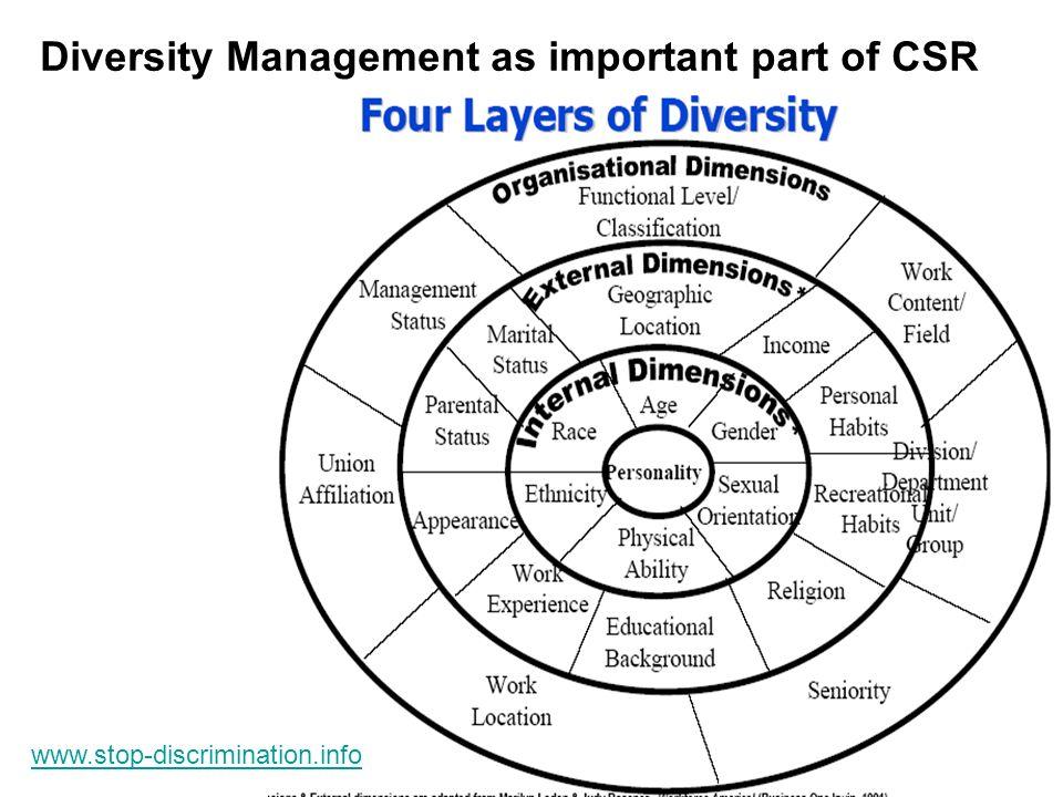 Diversity Management as important part of CSR www.stop-discrimination.info