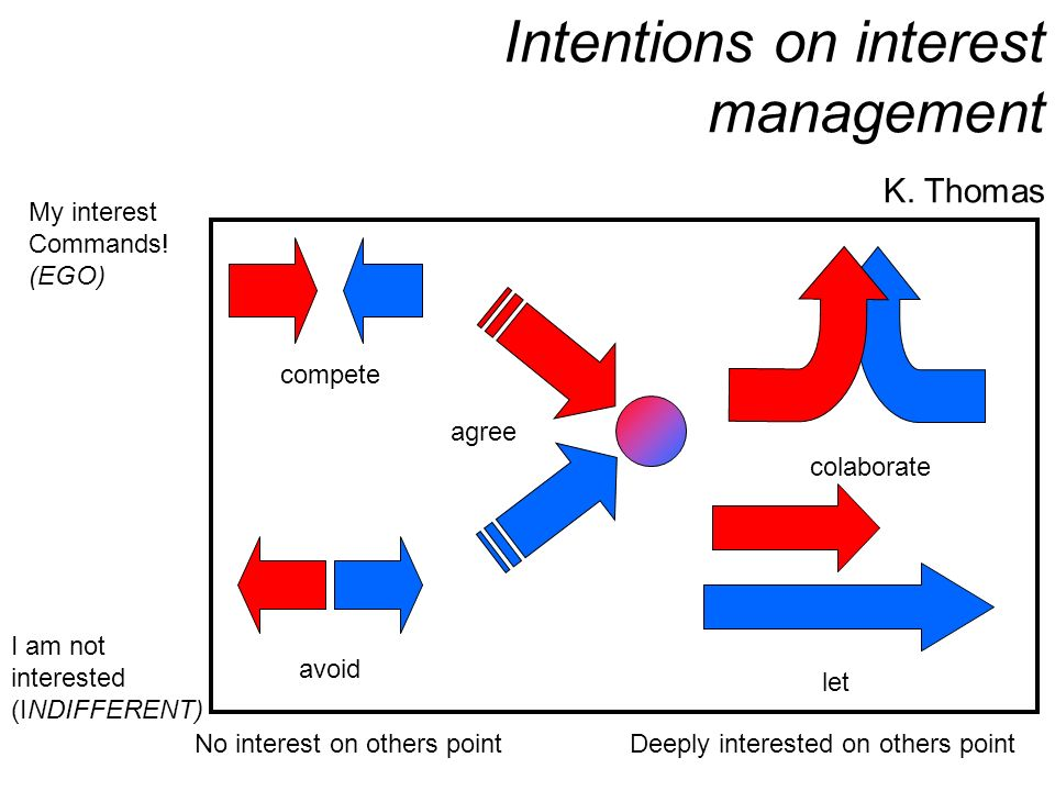Intentions on interest management K. Thomas compete let avoid colaborate My interest Commands! (EGO) No interest on others pointDeeply interested on o