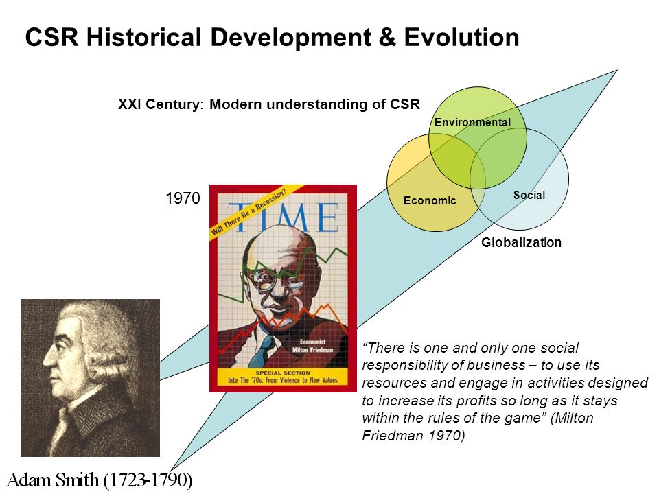 CSR Historical Development & Evolution There is one and only one social responsibility of business – to use its resources and engage in activities designed to increase its profits so long as it stays within the rules of the game (Milton Friedman 1970) Globalization Environmental Economic Social XXI Century: Modern understanding of CSR 1970