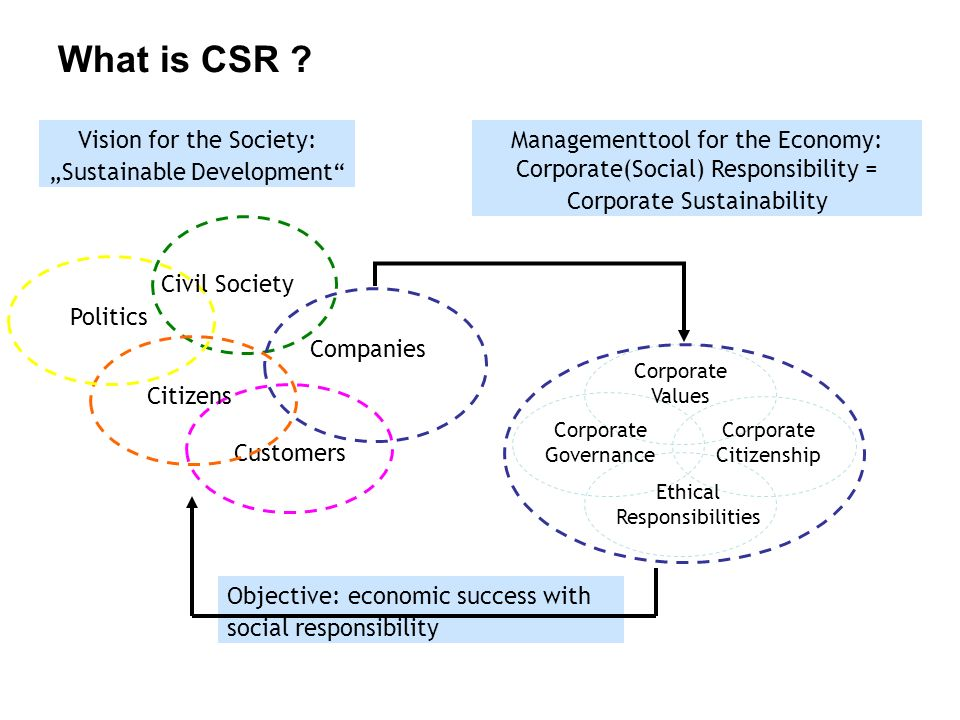 Customers What is CSR .