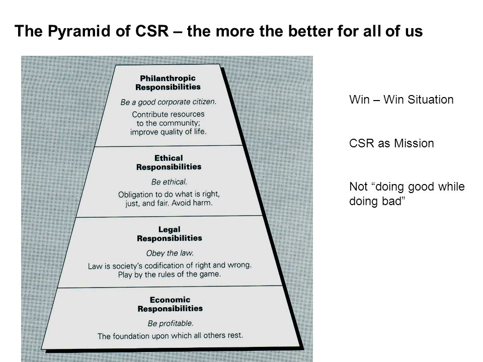 The Pyramid of CSR – the more the better for all of us Win – Win Situation CSR as Mission Not doing good while doing bad