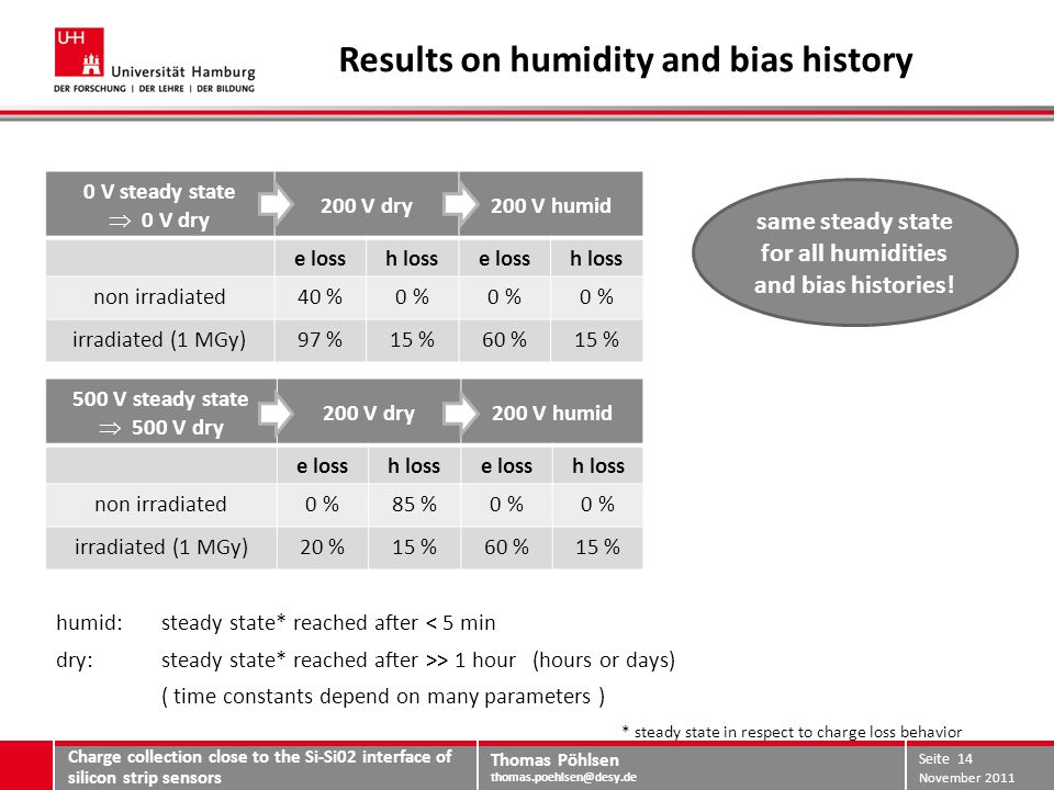 Thomas Pöhlsen thomas.poehlsen@desy.de Results on humidity and bias history humid: steady state* reached after < 5 min dry: steady state* reached after >> 1 hour (hours or days) ( time constants depend on many parameters ) Charge collection close to the Si-Si02 interface of silicon strip sensors November 2011 Seite 14 same steady state for all humidities and bias histories.