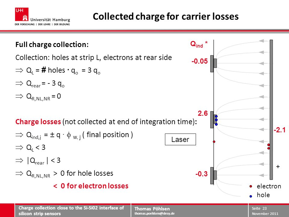 Thomas Pöhlsen thomas.poehlsen@desy.de Collected charge for carrier losses Charge collection close to the Si-Si02 interface of silicon strip sensors Full charge collection: Collection: holes at strip L, electrons at rear side Q L = # holes · q o = 3 q o Q rear = - 3 q o Q R,NL,NR = 0 Charge losses (not collected at end of integration time): Q ind,j = ± q · w, j ( final position ) Q L < 3 |Q rear | < 3 Q R,NL,NR > 0 for hole losses < 0 for electron losses Laser Q ind * -0.05 2.6 -0.3 -2.1 November 2011 Seite 23 electron hole