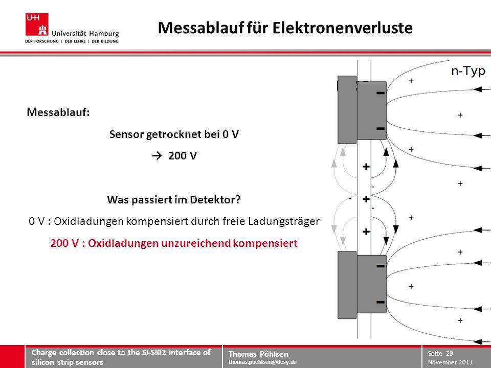 Thomas Pöhlsen thomas.poehlsen@desy.de Messablauf für Elektronenverluste Messablauf: Sensor getrocknet bei 0 V 200 V Was passiert im Detektor.