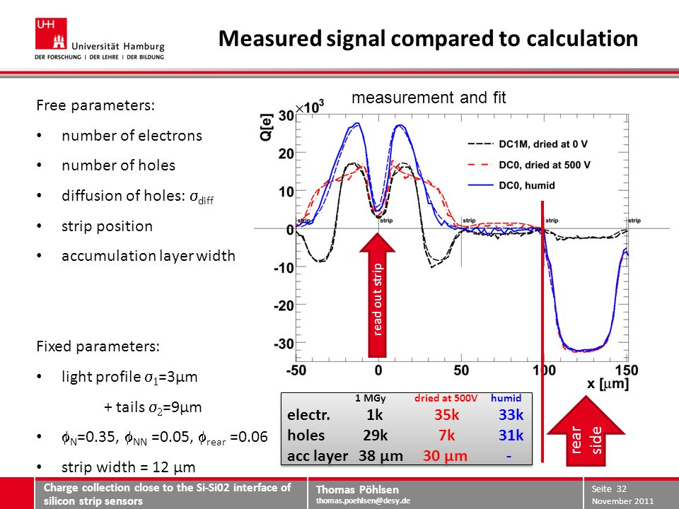 Thomas Pöhlsen thomas.poehlsen@desy.de Measured signal compared to calculation Charge collection close to the Si-Si02 interface of silicon strip sensors November 2011 Seite 32 Free parameters: number of electrons number of holes diffusion of holes: diff strip position accumulation layer width Fixed parameters: light profile =3µm + tails =9µm N =0.35, NN =0.05, rear =0.06 strip width = 12 µm rear side read out strip measurement and fit 1 MGy dried at 500Vhumid electr.