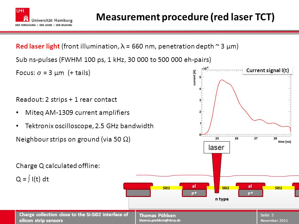 Thomas Pöhlsen thomas.poehlsen@desy.de Measurement procedure (red laser TCT) Charge collection close to the Si-Si02 interface of silicon strip sensors November 2011 Seite 5 Red laser light (front illumination, = 660 nm, penetration depth ~ 3 µm) Sub ns-pulses (FWHM 100 ps, 1 kHz, 30 000 to 500 000 eh-pairs) Focus: = 3 µm (+ tails) Readout: 2 strips + 1 rear contact Miteq AM-1309 current amplifiers Tektronix oscilloscope, 2.5 GHz bandwidth Neighbour strips on ground (via 50 ) Charge Q calculated offline: Q = I(t) dt Current signal I(t) n type p+p+ al al Si02 Si02Si02Si02 laser