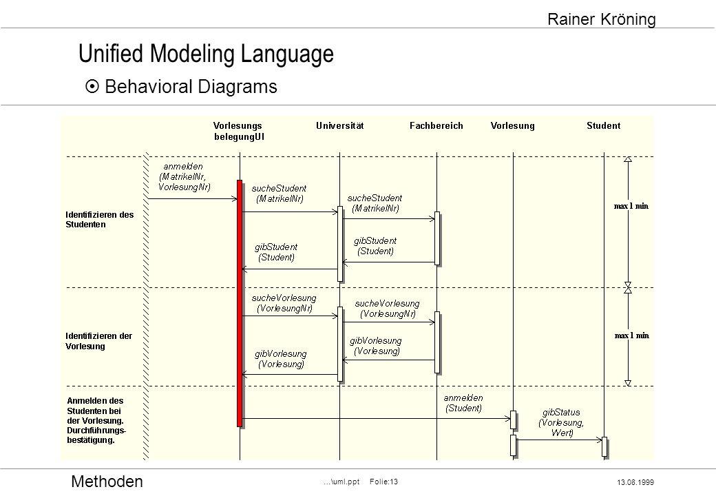 Methoden 13.08.1999 …\uml.ppt Folie:13 Rainer Kröning Unified Modeling Language Behavioral Diagrams Sequence Diagram