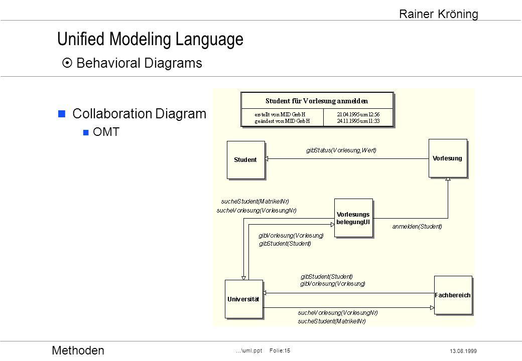 Methoden 13.08.1999 …\uml.ppt Folie:15 Rainer Kröning Unified Modeling Language Behavioral Diagrams Collaboration Diagram OMT