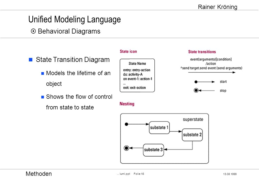 Methoden 13.08.1999 …\uml.ppt Folie:16 Rainer Kröning Unified Modeling Language Behavioral Diagrams State Transition Diagram Models the lifetime of an object Shows the flow of control from state to state