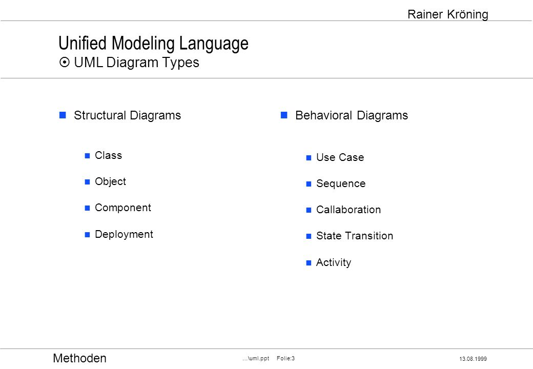 Methoden 13.08.1999 …\uml.ppt Folie:3 Rainer Kröning Unified Modeling Language UML Diagram Types Structural Diagrams Class Object Component Deployment Behavioral Diagrams Use Case Sequence Callaboration State Transition Activity
