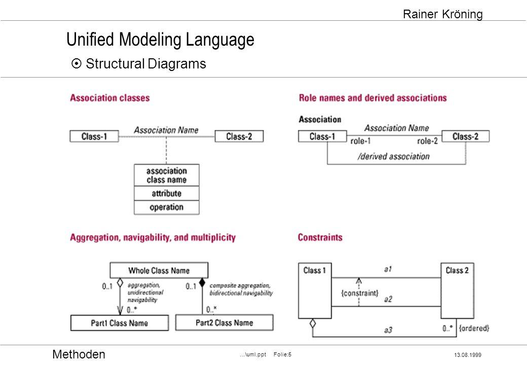 Methoden 13.08.1999 …\uml.ppt Folie:5 Rainer Kröning Unified Modeling Language Structural Diagrams