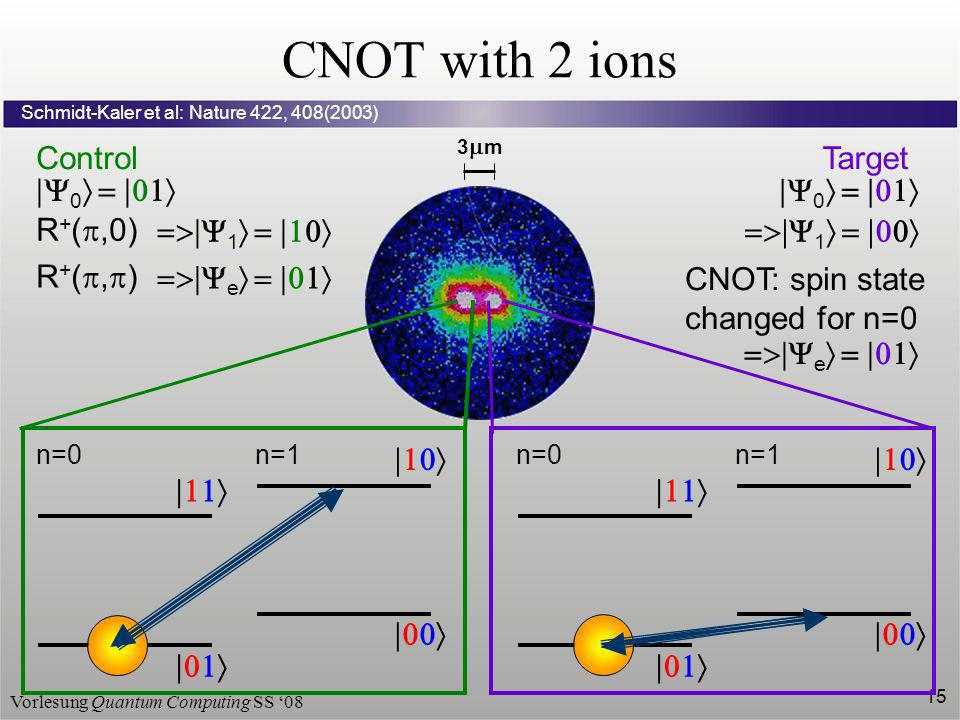 Vorlesung Quantum Computing SS 08 15 CNOT with 2 ions Schmidt-Kaler et al: Nature 422, 408(2003) 3 m n=0n=1 n=0n=1 ControlTarget 0 0 R + (,0) 11 CNOT: spin state changed for n=0 R + (, ) e e
