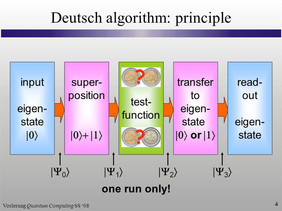 Vorlesung Quantum Computing SS 08 4 Deutsch algorithm: principle input eigen- state read- out eigen- state super- position transfer to eigen- state or