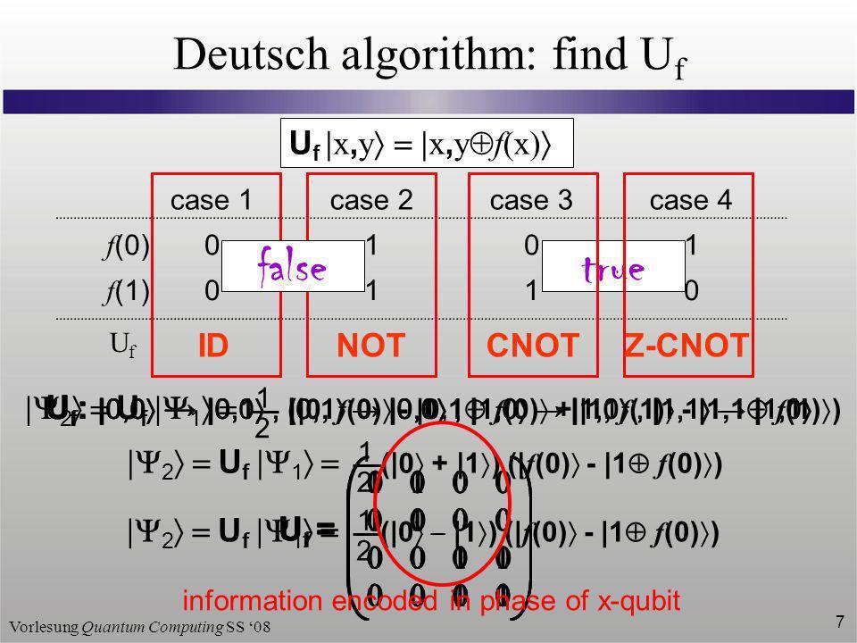 Vorlesung Quantum Computing SS 08 7 true 2 U f 1 (|0 |1 ) (| f (0) - |1 f (0) ) 1 2 Deutsch algorithm: find U f case 1 0 0 case 2 1 1 case 3 1 0 case