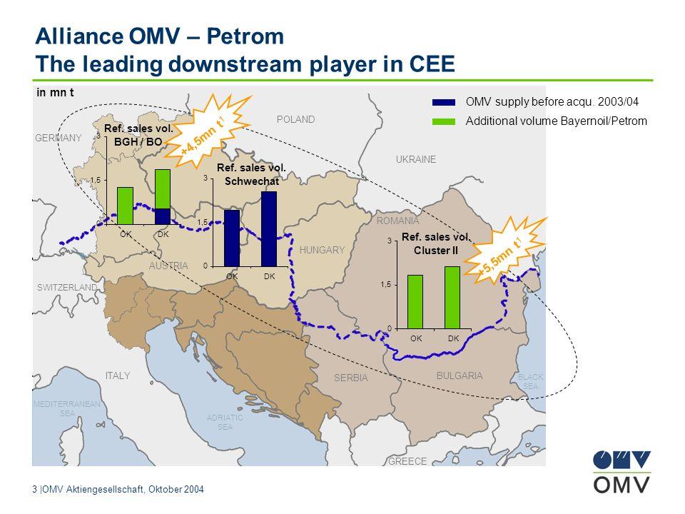 3  OMV Aktiengesellschaft, Oktober 2004 GREECE ADRIATIC SEA MEDITERRANEAN SEA Alliance OMV – Petrom The leading downstream player in CEE OMV supply before acqu.