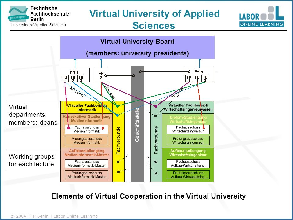 Technische Fachhochschule Berlin University of Applied Sciences © 2004 TFH Berlin | Labor Online-Learning Elements of Virtual Cooperation in the Virtual University Virtual University Board (members: university presidents) Virtual departments, members: deans Working groups for each lecture Virtual University of Applied Sciences