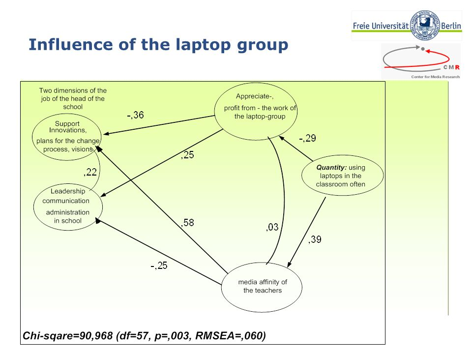 28.11.2007 Laptop use in school - the next step? Dissertation Thomas Seidel - tseidel@arcor.de Folie Nr 15 Influence of the laptop group