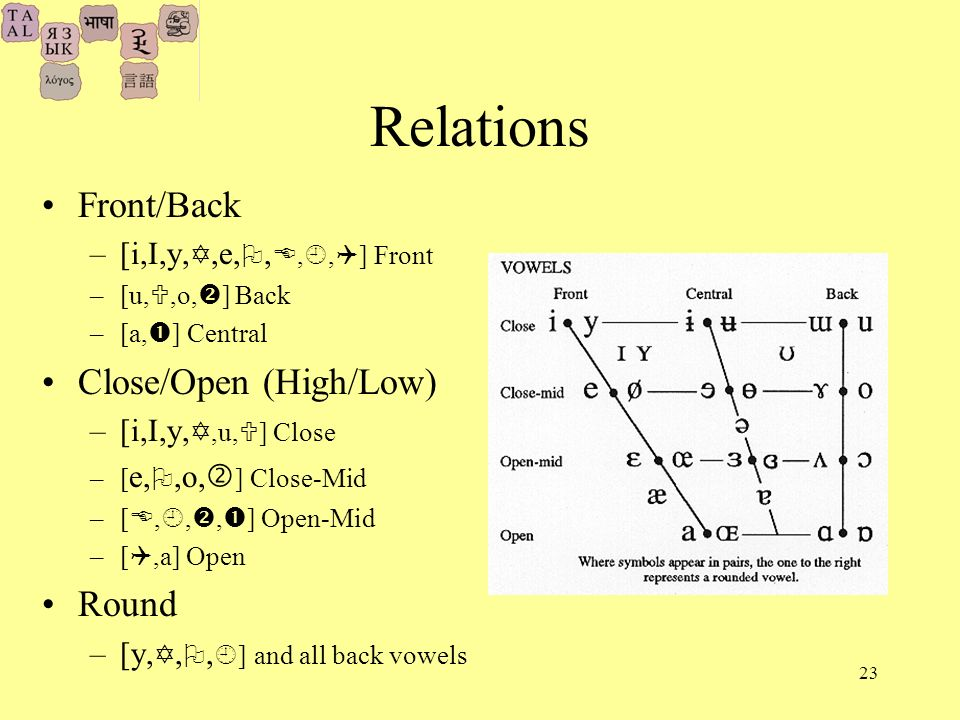 23 Relations Front/Back –[i,I,y,,e,,,, ] Front –[u,,o, ] Back –[a, ] Central Close/Open (High/Low) –[i,I,y,,u, ] Close –[ e,,o, ] Close-Mid –[,,, ] Open-Mid –[,a] Open Round –[y,,, ] and all back vowels