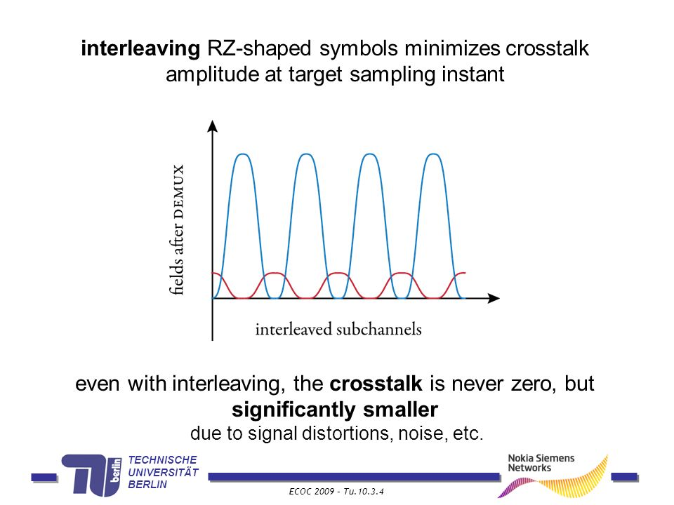 TECHNISCHE UNIVERSITÄT BERLIN ECOC 2009 – Tu.10.3.4 interleaving RZ-shaped symbols minimizes crosstalk amplitude at target sampling instant even with interleaving, the crosstalk is never zero, but significantly smaller due to signal distortions, noise, etc.