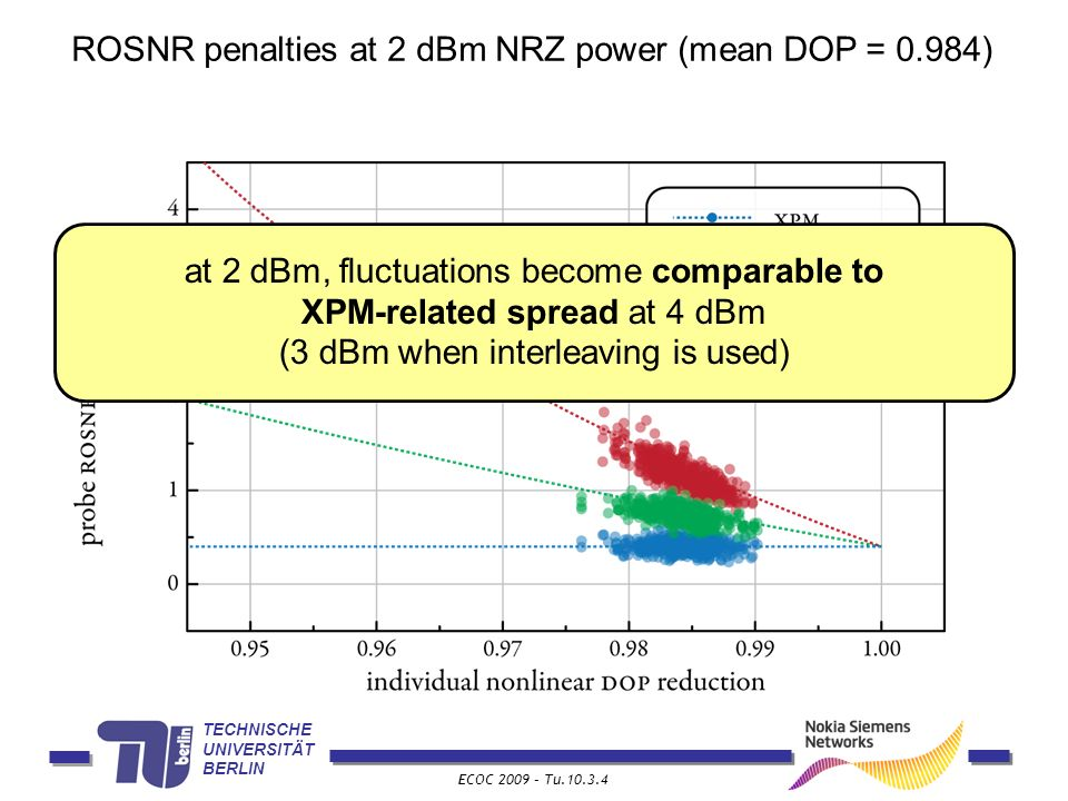 TECHNISCHE UNIVERSITÄT BERLIN ECOC 2009 – Tu.10.3.4 ROSNR penalties at 2 dBm NRZ power (mean DOP = 0.984) at 2 dBm, fluctuations become comparable to XPM-related spread at 4 dBm (3 dBm when interleaving is used)