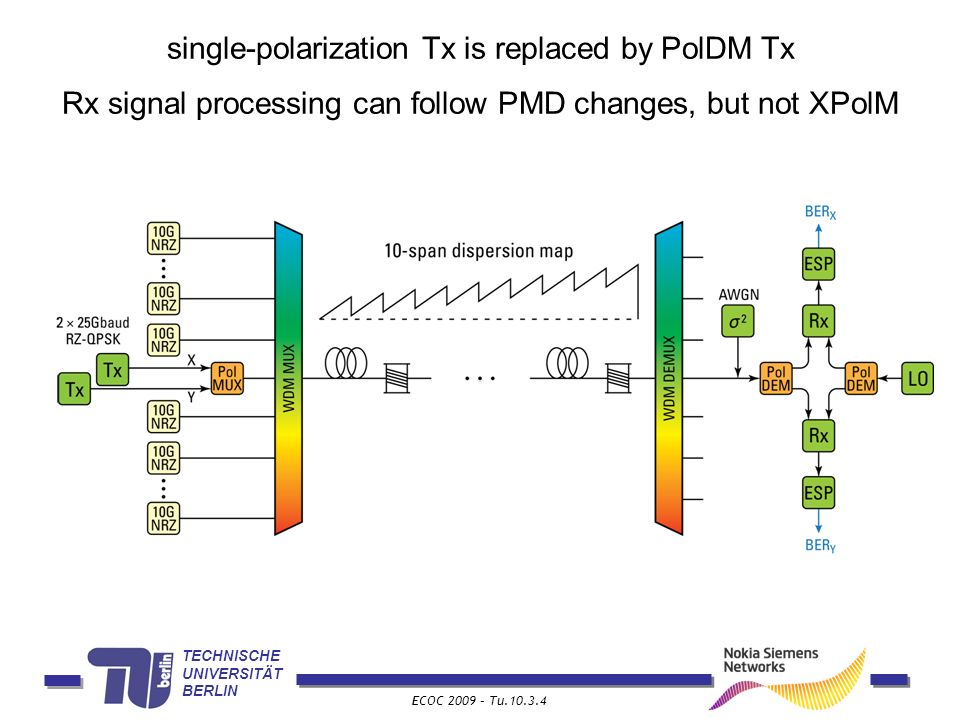TECHNISCHE UNIVERSITÄT BERLIN ECOC 2009 – Tu.10.3.4 single-polarization Tx is replaced by PolDM Tx Rx signal processing can follow PMD changes, but not XPolM