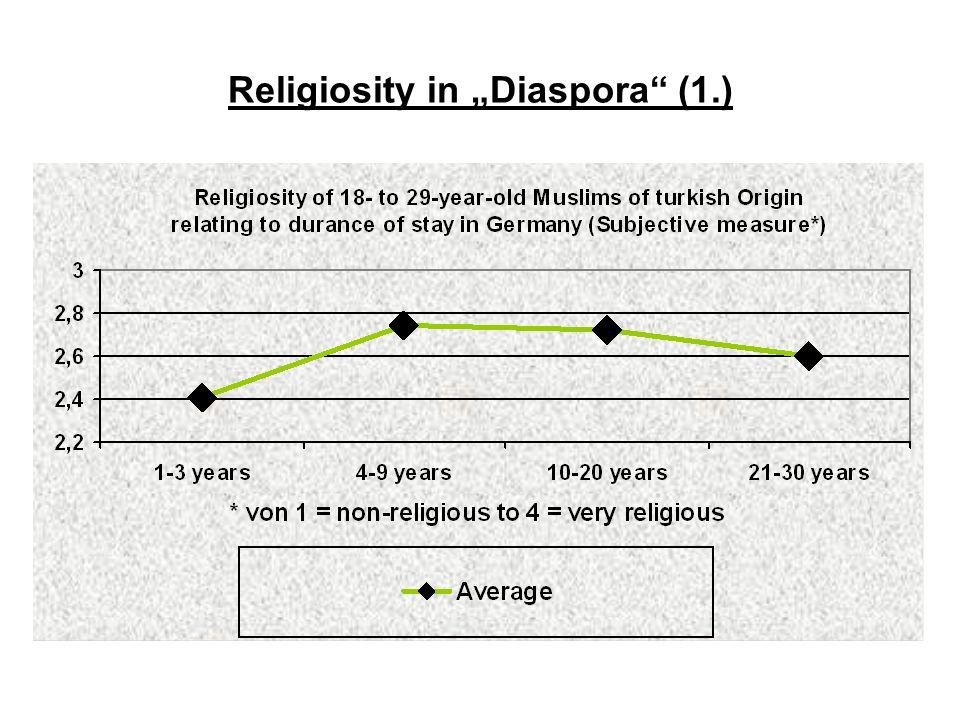 Religiosity in Diaspora (1.)