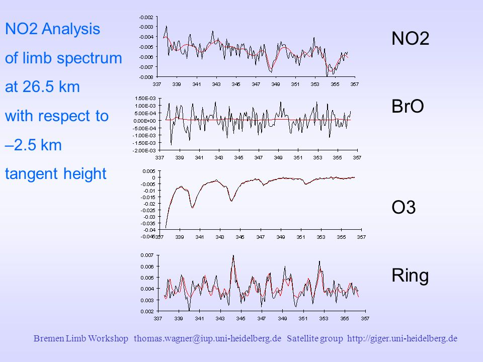 Bremen Limb Workshop thomas.wagner@iup.uni-heidelberg.de Satellite group http://giger.uni-heidelberg.de NO2 BrO O3 Ring NO2 Analysis of limb spectrum at 26.5 km with respect to –2.5 km tangent height
