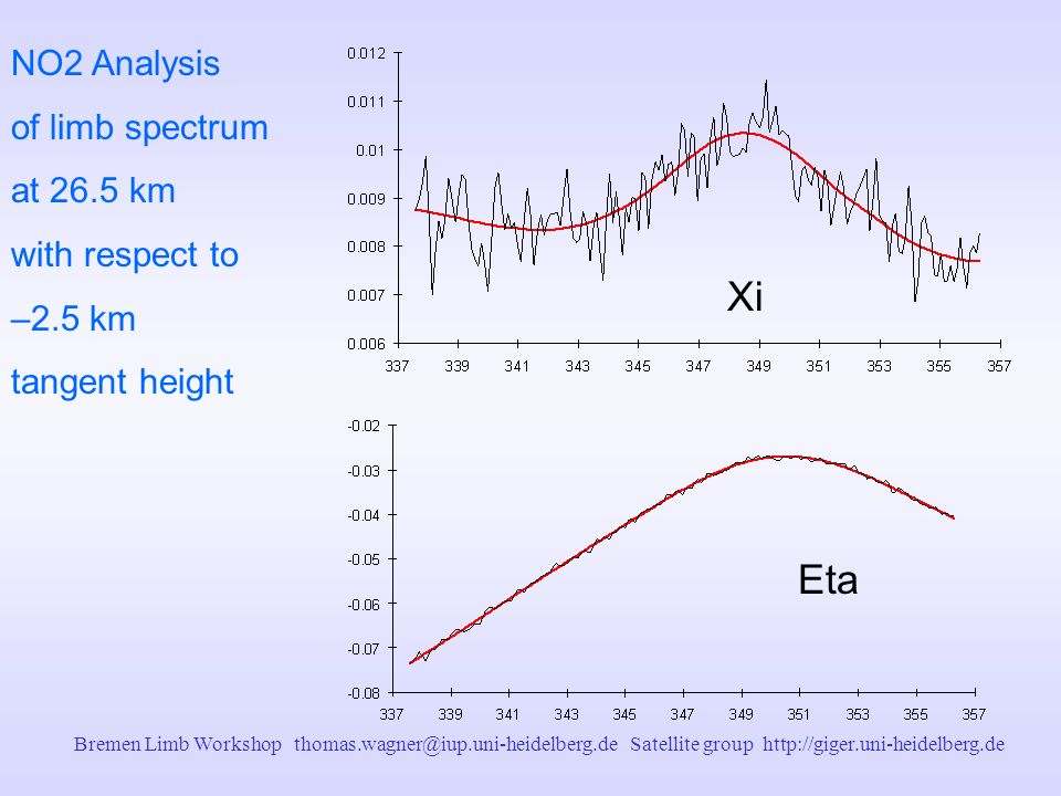 Bremen Limb Workshop thomas.wagner@iup.uni-heidelberg.de Satellite group http://giger.uni-heidelberg.de NO2 Analysis of limb spectrum at 26.5 km with respect to –2.5 km tangent height Eta Xi