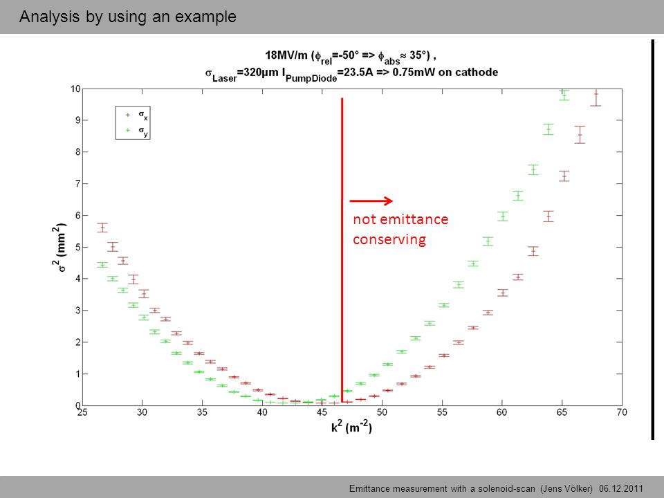 not emittance conserving Emittancemeasurement with a solenoid-scan (Jens Völker) - Example Analysis by using an example Emittance measurement with a solenoid-scan (Jens Völker) 06.12.2011