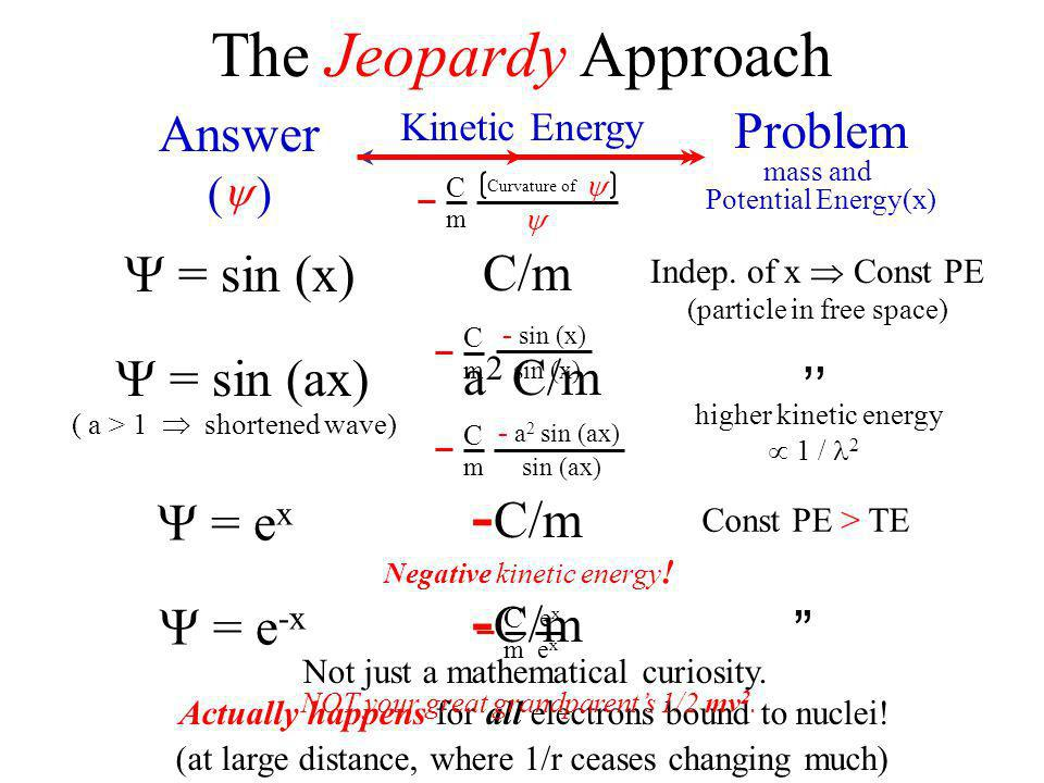 The Jeopardy Approach Answer ( ) Problem mass and Potential Energy(x) = sin (x) = sin (ax) = e x Kinetic Energy = e -x C/m Indep. of x Const PE (parti