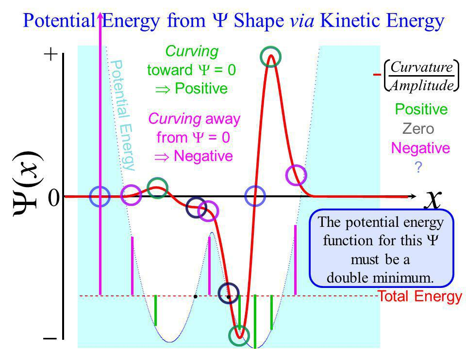 + 0 _ (x) x Potential Energy Total Energy Curving toward = 0 Positive Curving away from = 0 Negative Potential Energy from Shape via Kinetic Energy Th