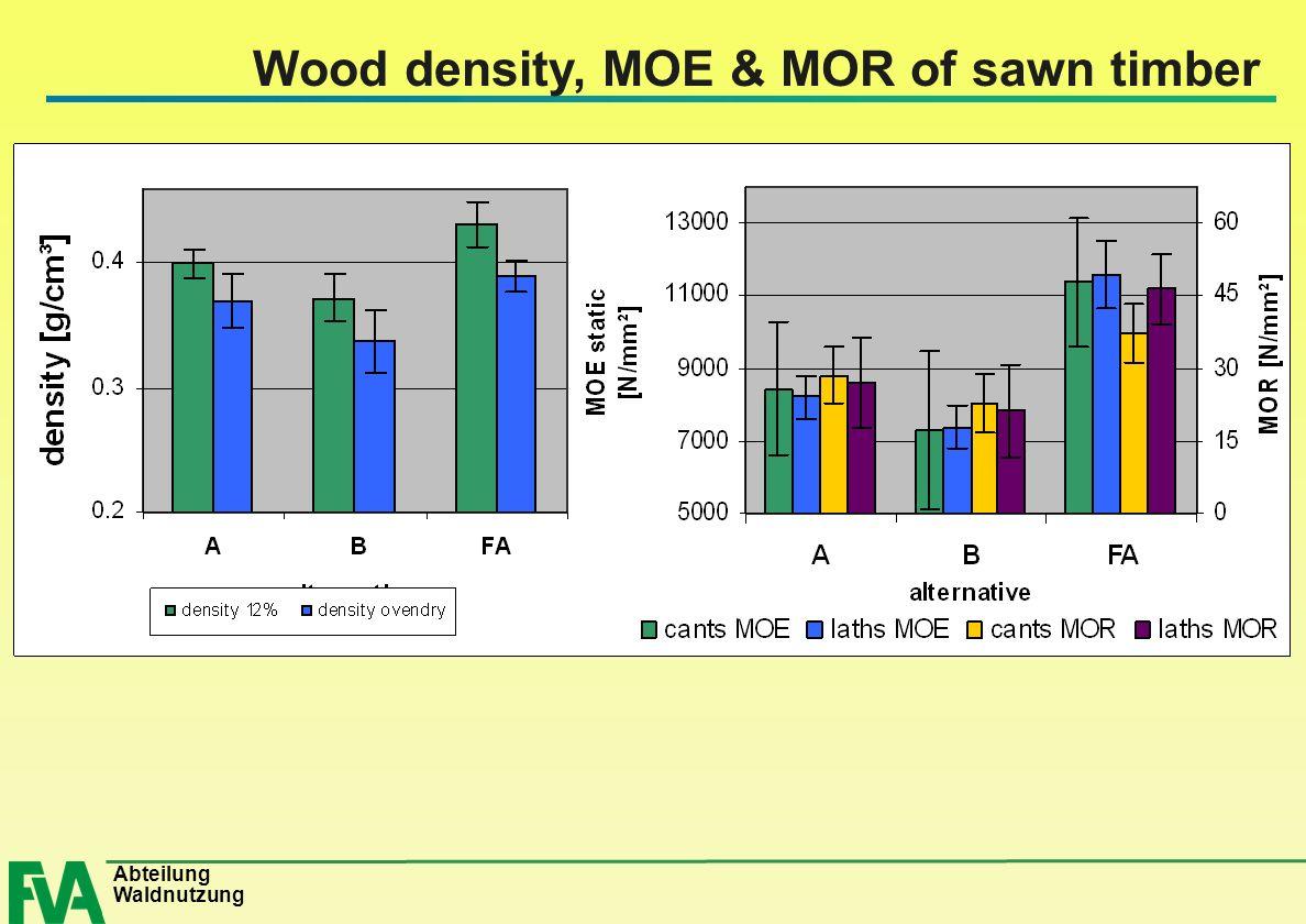 Abteilung Waldnutzung Wood density, MOE & MOR of sawn timber