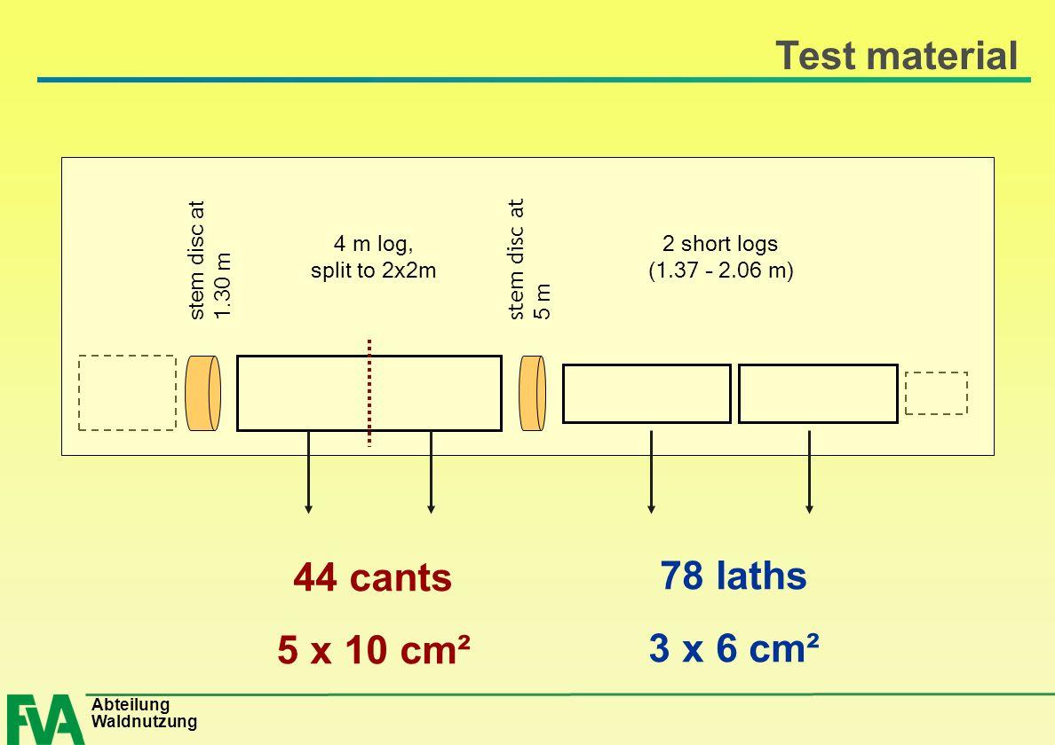 Abteilung Waldnutzung Test material stem disc at 1.30 m stem disc at 5 m 4 m log, split to 2x2m 2 short logs (1.37 – 2.06 m) 44 cants 5 x 10 cm² 78 la
