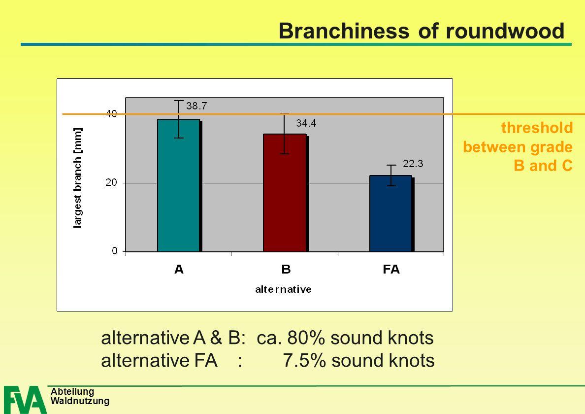 Abteilung Waldnutzung Branchiness of roundwood alternative A & B: ca. 80% sound knots alternative FA : 7.5% sound knots threshold between grade B and