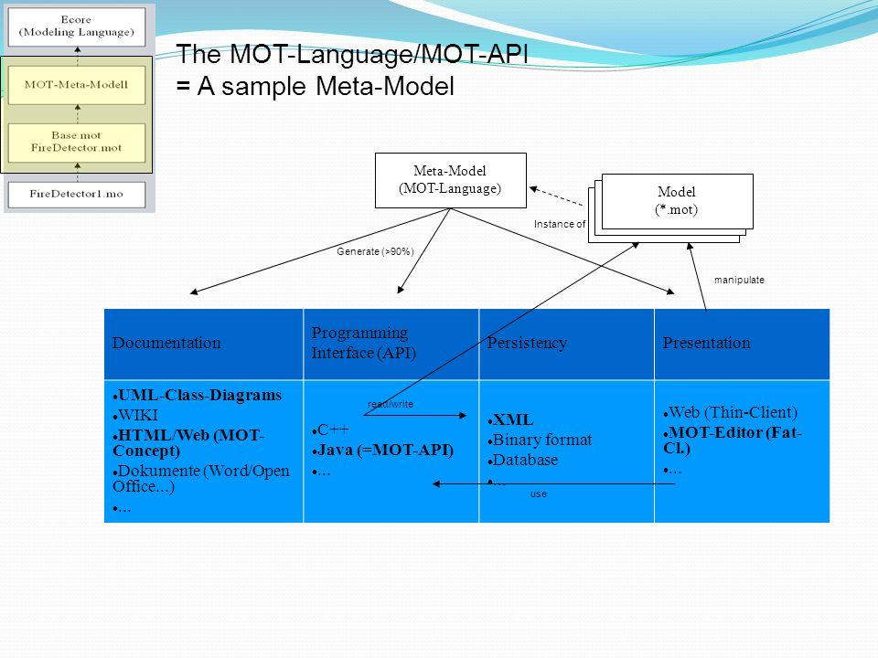Documentation Programming Interface (API) PersistencyPresentation UML-Class-Diagrams WIKI HTML/Web (MOT- Concept) Dokumente (Word/Open Office...)... C