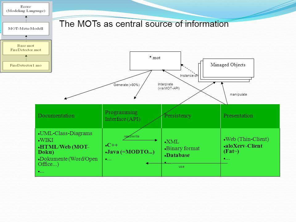 Documentation Programming Interface (API) PersistencyPresentation UML-Class-Diagrams WIKI HTML/Web (MOT- Doku) Dokumente (Word/Open Office...)...