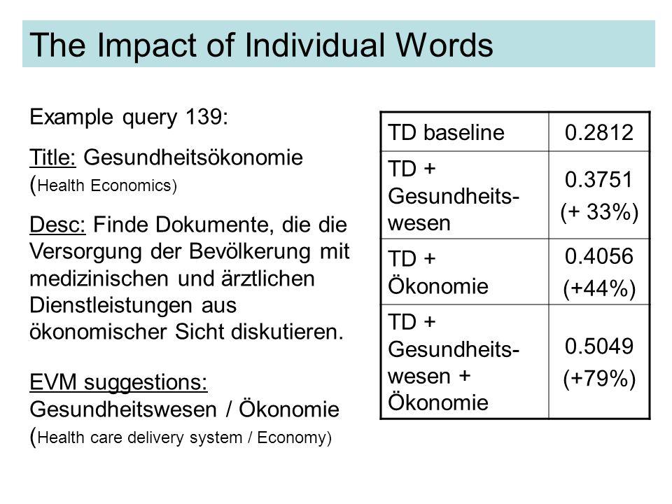The Impact of Individual Words TD baseline 0.5901 TD + EVM suggestions 0.4371 (-26%) TD + EVM - Erziehung 0.5676 Example query 131: Title: Zweisprachige Erziehung (Bilingual Education) Desc: Finde Dokumente, die die bilinguale Erziehung diskutieren.