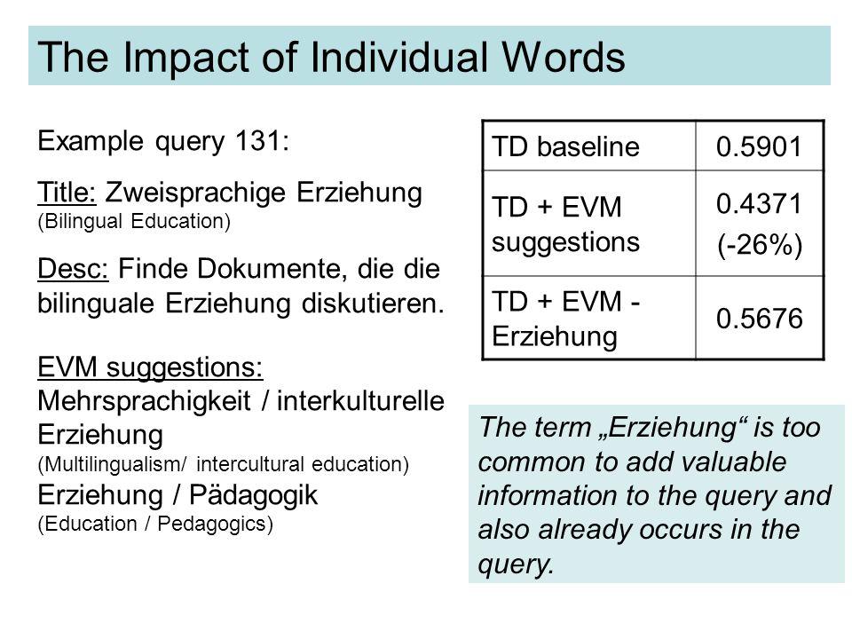 The Impact of Individual Words TD baseline 0.2729 TD + Sexualität0.2792 TD + Homosexualität0.2925 TD + Behinderung0.4018 (+47%) TD + Behinderter0.4692 (+72%) TD + all EVM0.5295 Example query 129: Title: Sexualität und Behinderung ( Sexuality and Disability) Desc: Finde Dokumente, die das Thema Sexualität und Behinderung diskutieren.
